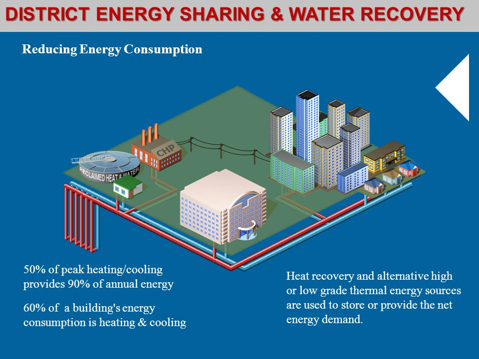 Heat recovery and alternative high or low grade thermal energy sources are used to store or provide the net energy demand.