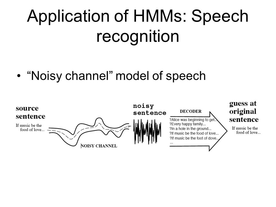 Application of HMMs: Speech recognition Noisy channel model of speech