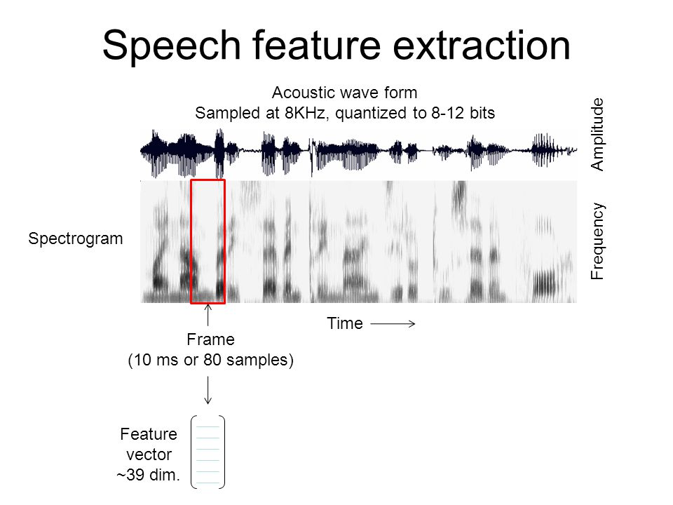 Speech feature extraction Acoustic wave form Sampled at 8KHz, quantized to 8-12 bits Spectrogram Time Frequency Amplitude Frame (10 ms or 80 samples) Feature vector ~39 dim.