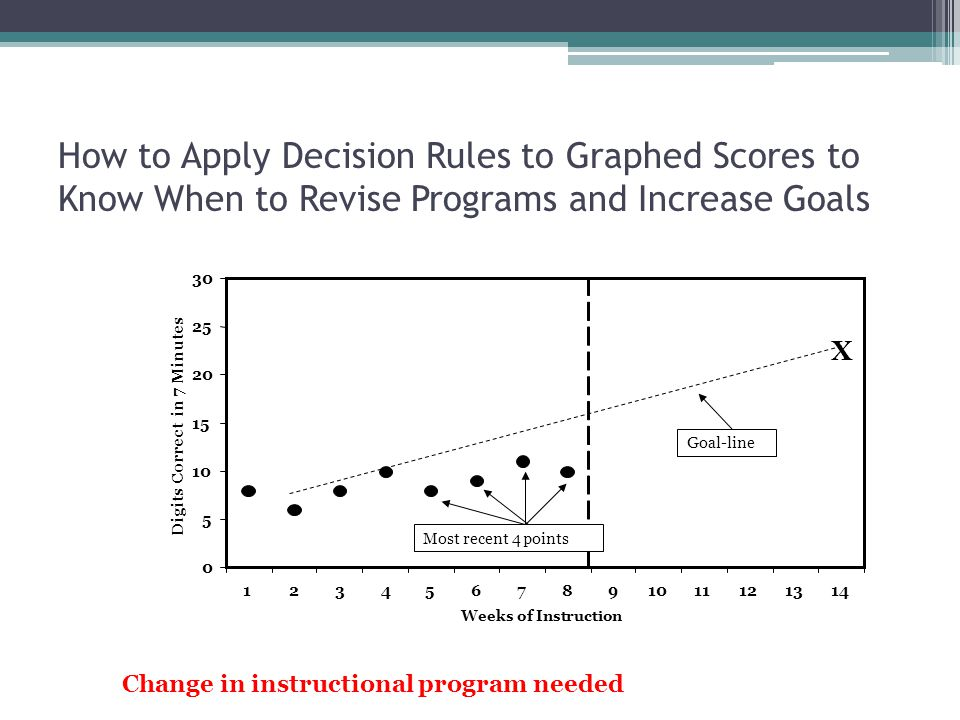 How to Apply Decision Rules to Graphed Scores to Know When to Revise Programs and Increase Goals Weeks of Instruction Digits Correct in 7 Minutes Goal-line Most recent 4 points X Change in instructional program needed