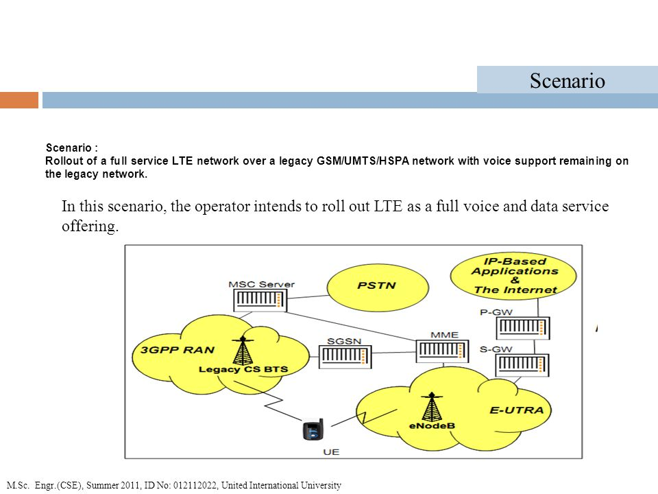 Scenario : Rollout of a full service LTE network over a legacy GSM/UMTS/HSPA network with voice support remaining on the legacy network.