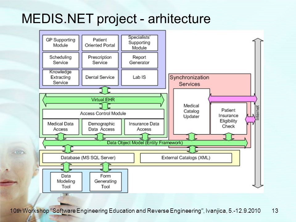 MEDIS.NET project - arhitecture 1310th Workshop Software Engineering Education and Reverse Engineering , Ivanjica,