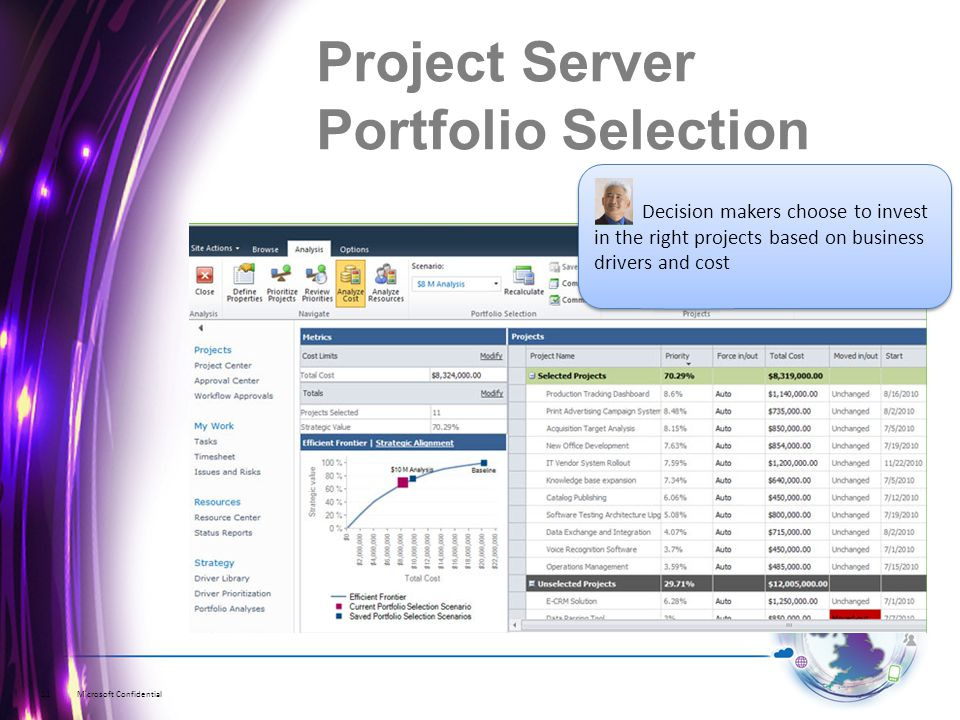Microsoft Confidential11 Decision makers choose to invest in the right projects based on business drivers and cost Project Server Portfolio Selection