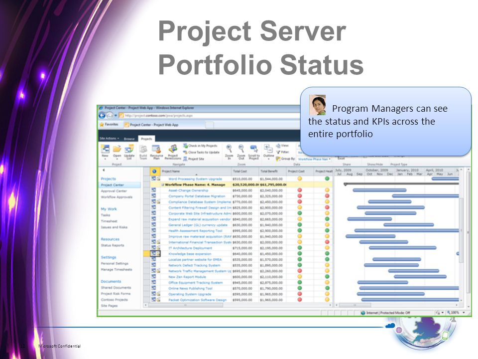 Microsoft Confidential12 Program Managers can see the status and KPIs across the entire portfolio Project Server Portfolio Status
