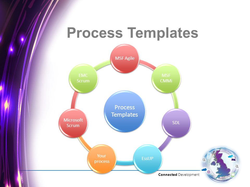 Connected Development Process Templates MSF Agile MSF CMMi SDLEssUP Your process Microsoft Scrum EMC Scrum