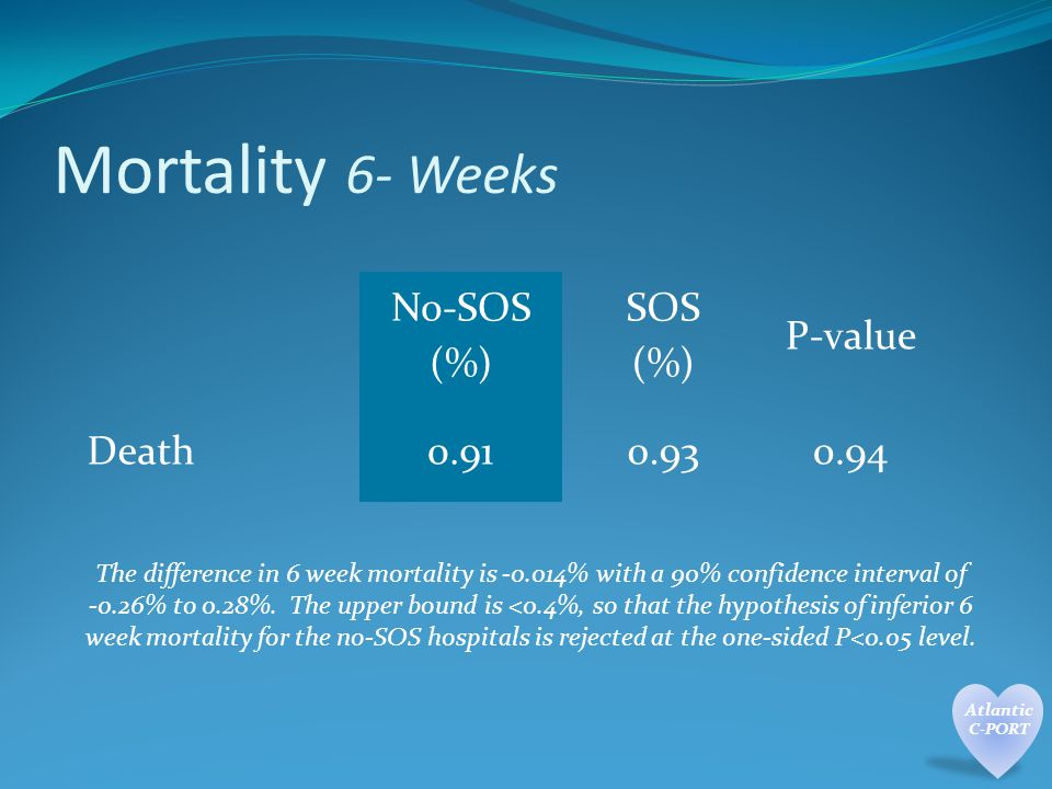Mortality 6- Weeks No-SOS (%) SOS (%) P-value Death The difference in 6 week mortality is % with a 90% confidence interval of -0.26% to 0.28%.