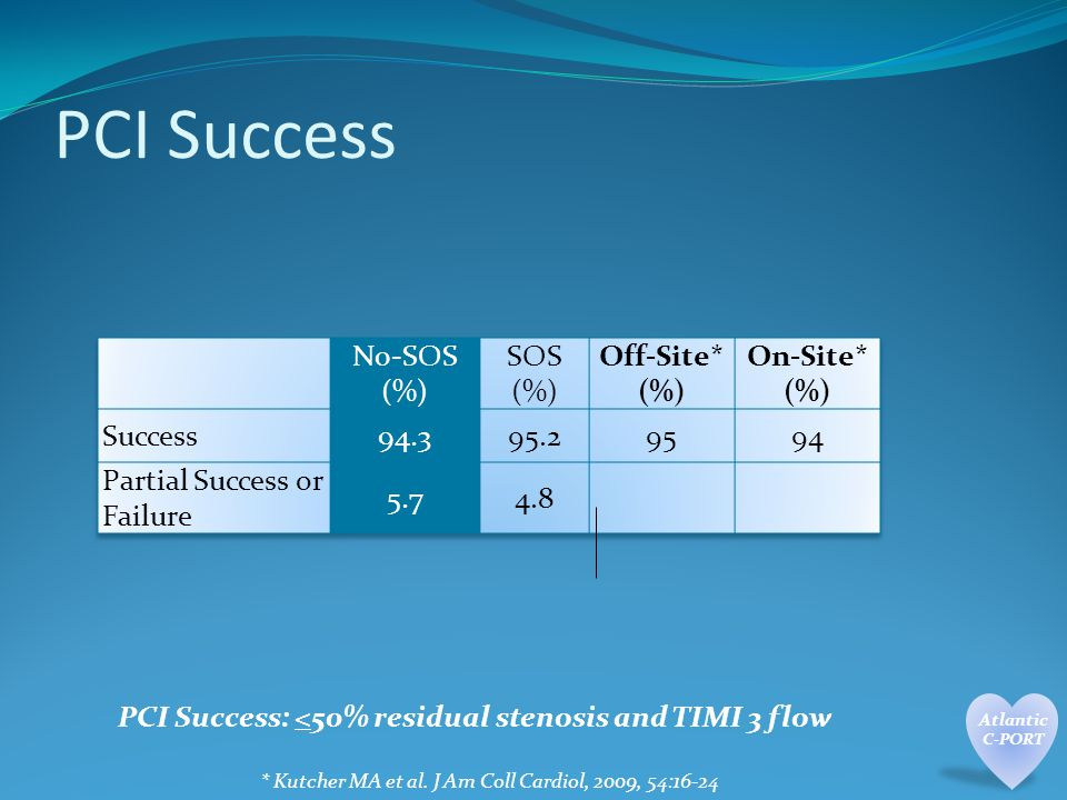 PCI Success PCI Success: <50% residual stenosis and TIMI 3 flow * Kutcher MA et al.