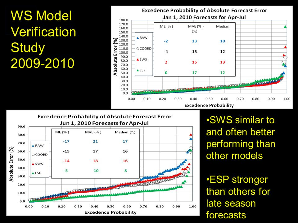 WS Model Verification Study SWS similar to and often better performing than other models ESP stronger than others for late season forecasts