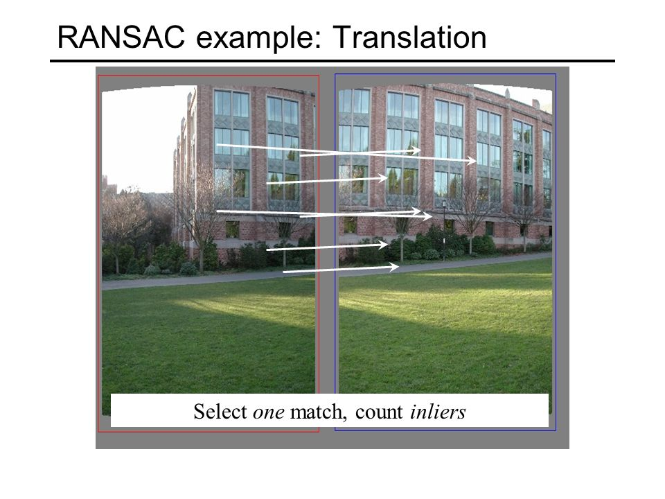 RANSAC example: Translation Select one match, count inliers