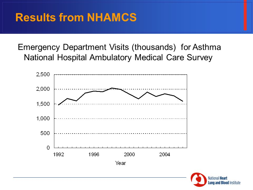 Results from NHAMCS Emergency Department Visits (thousands) for Asthma National Hospital Ambulatory Medical Care Survey