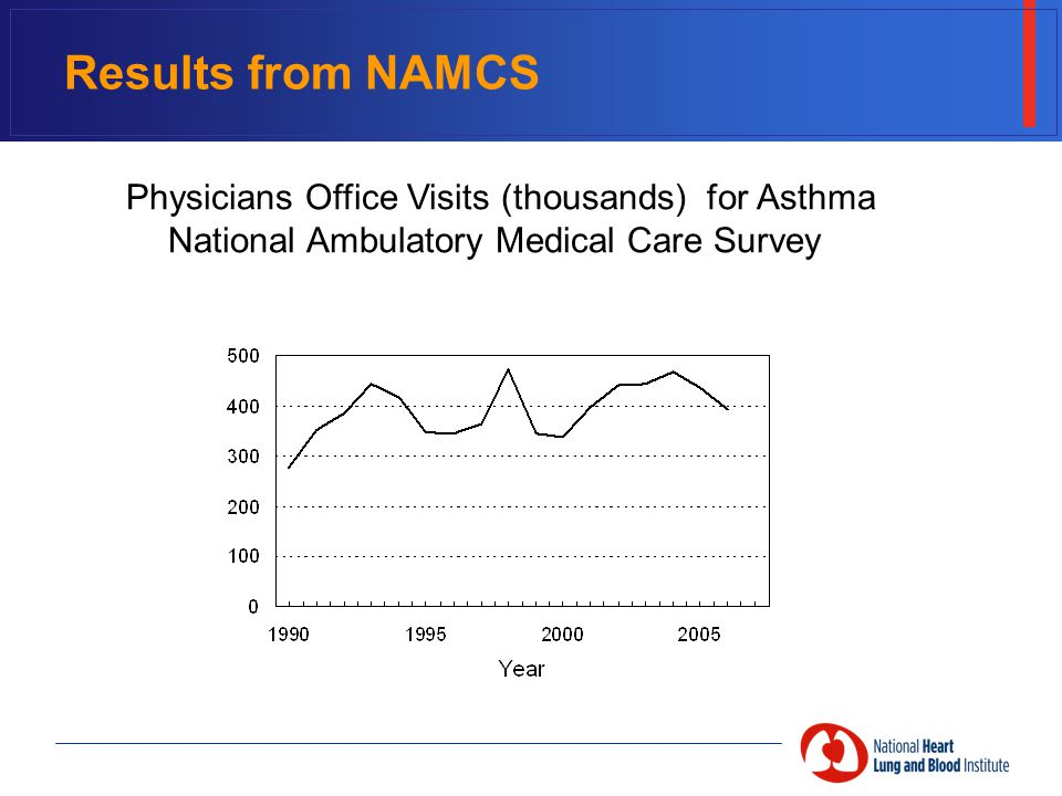 Results from NAMCS Physicians Office Visits (thousands) for Asthma National Ambulatory Medical Care Survey
