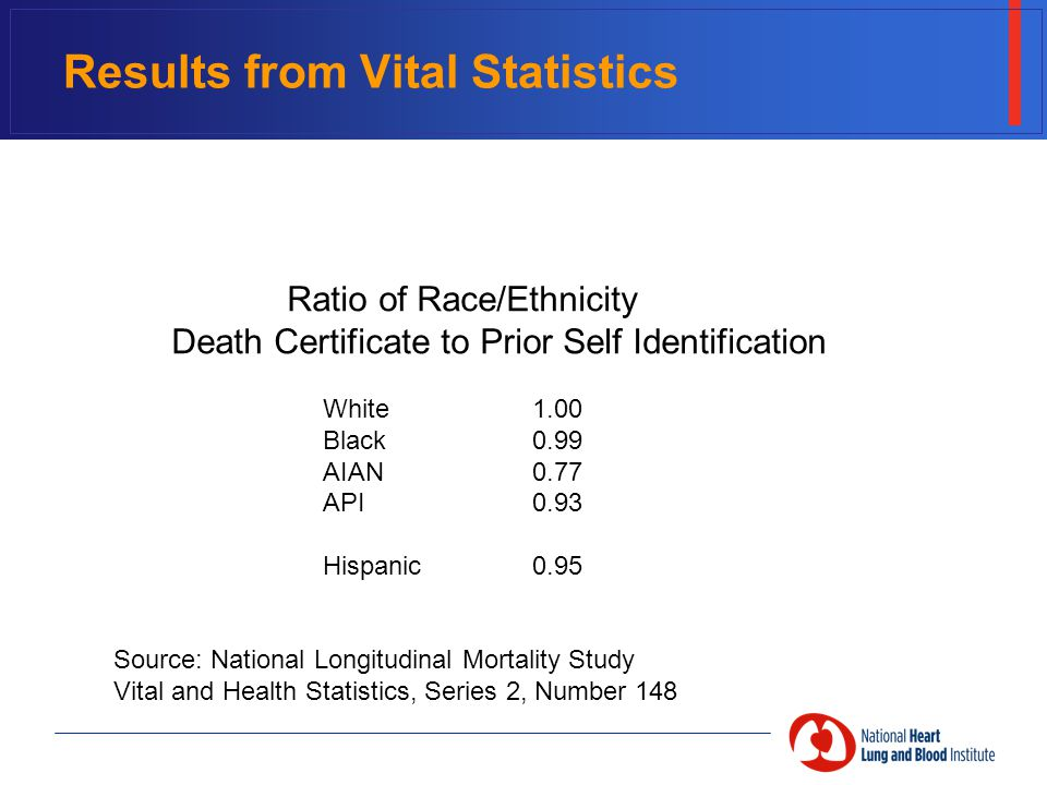 Results from Vital Statistics Ratio of Race/Ethnicity Death Certificate to Prior Self Identification White1.00 Black0.99 AIAN0.77 API0.93 Hispanic0.95 Source: National Longitudinal Mortality Study Vital and Health Statistics, Series 2, Number 148