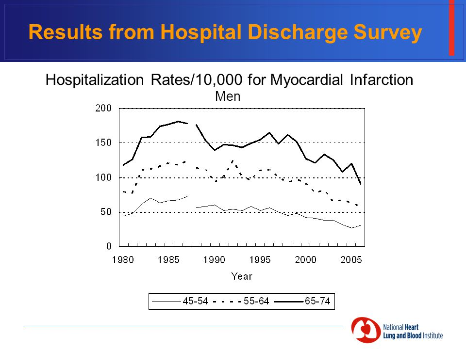 Results from Hospital Discharge Survey Hospitalization Rates/10,000 for Myocardial Infarction Men