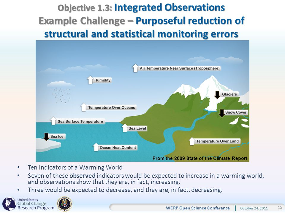 15 WCRP Open Science Conference October 24, 2011 Objective 1.3: Integrated Observations Example Challenge – Purposeful reduction of structural and statistical monitoring errors Ten Indicators of a Warming World Seven of these observed indicators would be expected to increase in a warming world, and observations show that they are, in fact, increasing.