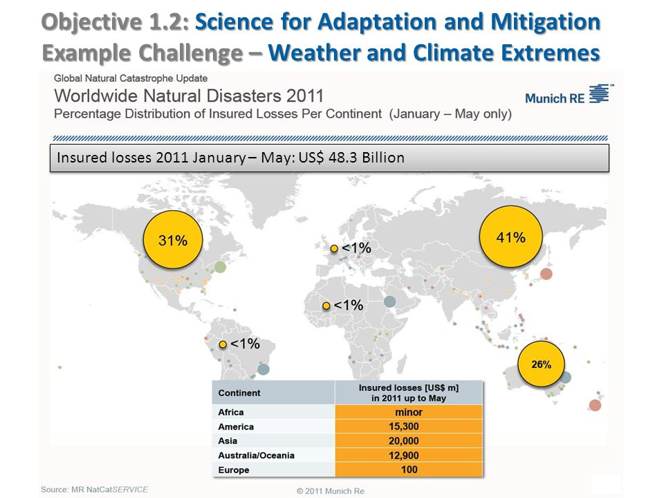 Objective 1.2: Science for Adaptation and Mitigation Example Challenge – Weather and Climate Extremes Insured losses 2011 January – May: US$ 48.3 Billion