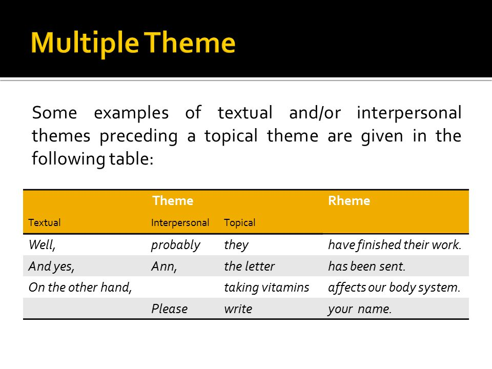 Some examples of textual and/or interpersonal themes preceding a topical theme are given in the following table: ThemeRheme TextualInterpersonalTopical Well,probablytheyhave finished their work.