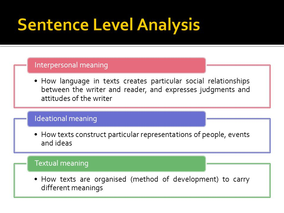 How language in texts creates particular social relationships between the writer and reader, and expresses judgments and attitudes of the writer Interpersonal meaning How texts construct particular representations of people, events and ideas Ideational meaning How texts are organised (method of development) to carry different meanings Textual meaning
