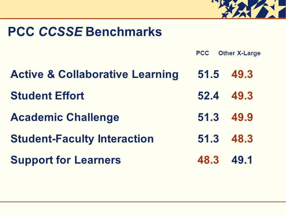 PCC CCSSE Benchmarks PCC Other X-Large Active & Collaborative Learning Student Effort Academic Challenge Student-Faculty Interaction Support for Learners