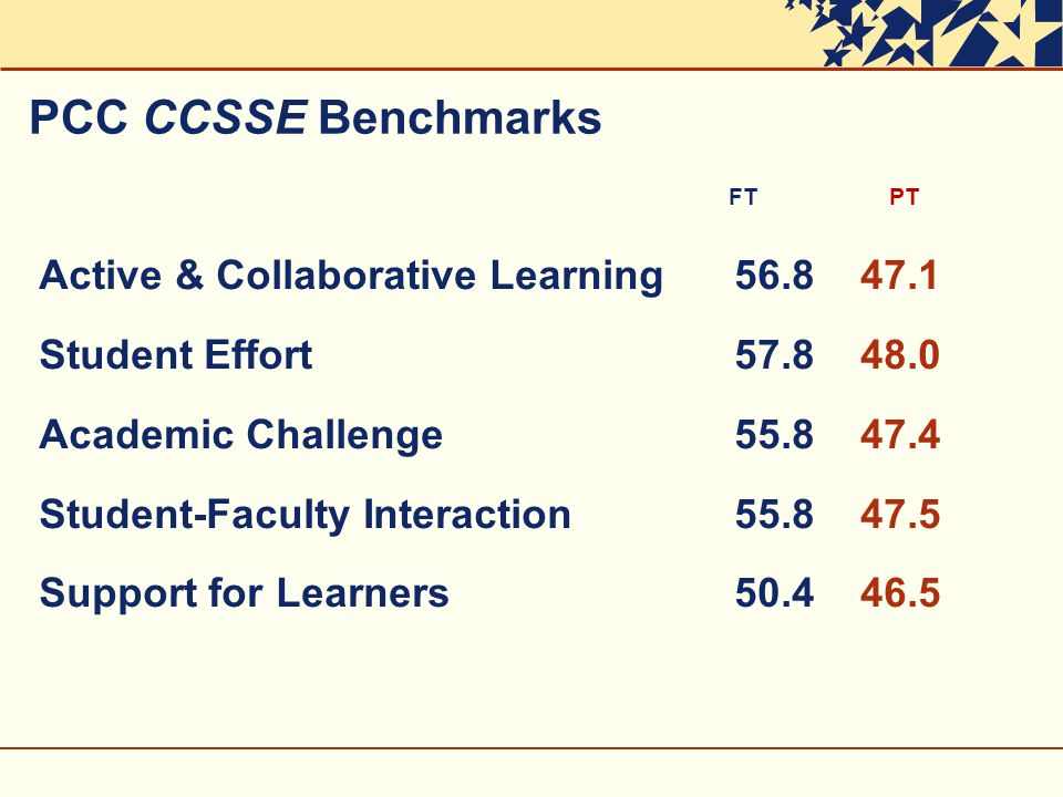 PCC CCSSE Benchmarks FT PT Active & Collaborative Learning Student Effort Academic Challenge Student-Faculty Interaction Support for Learners