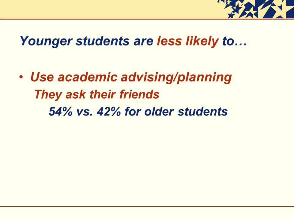 Younger students are less likely to… Use academic advising/planning They ask their friends 54% vs.