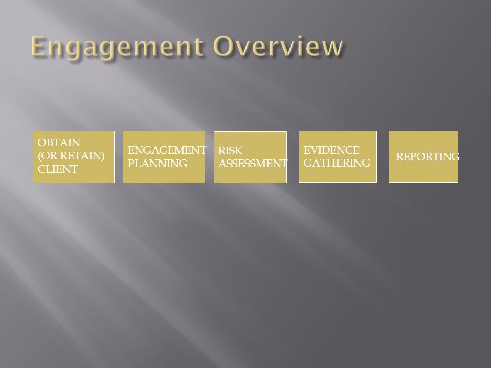 OBTAIN (OR RETAIN) CLIENT RISK ASSESSMENT EVIDENCE GATHERING REPORTING ENGAGEMENT PLANNING