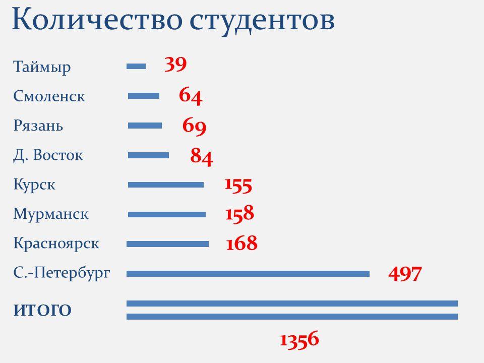 Количество студентов Таймыр Смоленск Рязань Д.