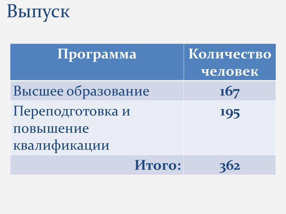 ПрограммаКоличество человек Высшее образование167 Переподготовка и повышение квалификации 195 Итого:362 Выпуск