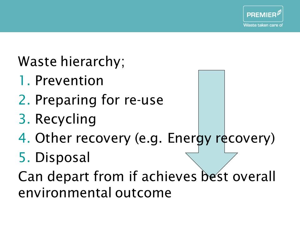 Waste hierarchy; 1.Prevention 2.Preparing for re-use 3.Recycling 4.Other recovery (e.g.
