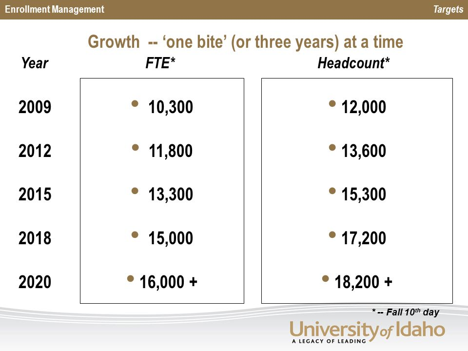 Enrollment Management Targets Growth -- 'one bite' (or three years) at a time FTE* 10,300 11,800 13,300 15,000 16, ,000 13,600 15,300 17,200 18,200 + Headcount* Year * -- Fall 10 th day
