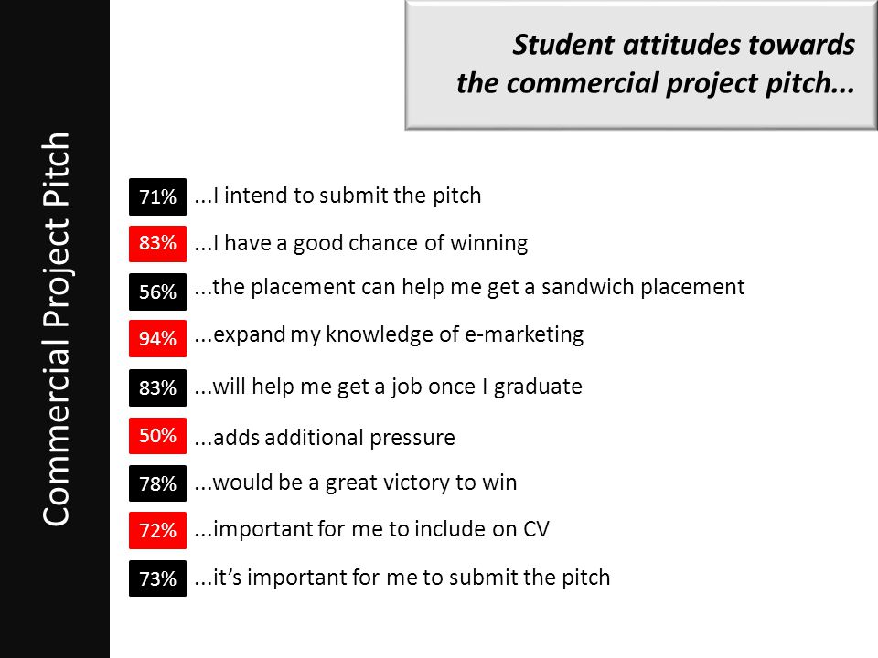 Commercial Project Pitch Student attitudes towards the commercial project pitch...