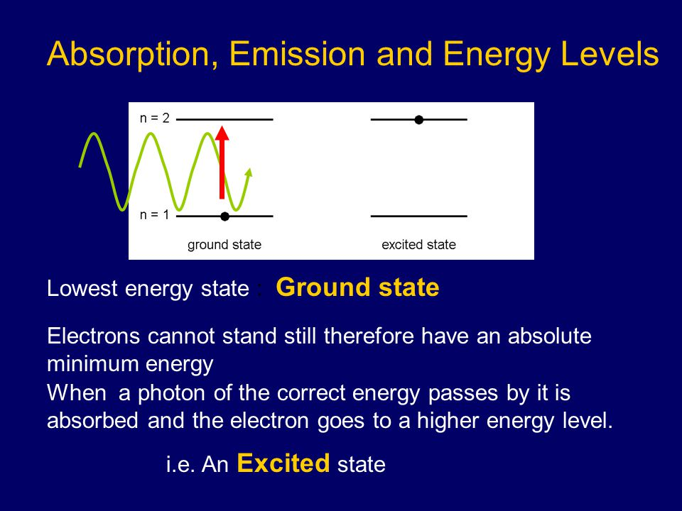 Absorption, Emission and Energy Levels Lowest energy state : Ground state Electrons cannot stand still therefore have an absolute minimum energy When a photon of the correct energy passes by it is absorbed and the electron goes to a higher energy level.