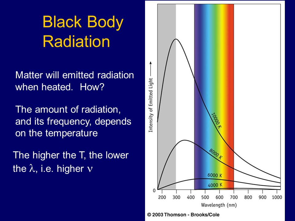 Black Body Radiation Matter will emitted radiation when heated.