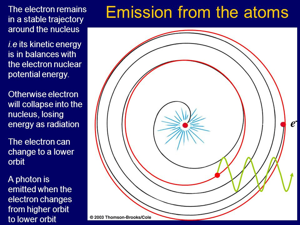 Emission from the atoms Otherwise electron will collapse into the nucleus, losing energy as radiation The electron can change to a lower orbit A photon is emitted when the electron changes from higher orbit to lower orbit The electron remains in a stable trajectory around the nucleus i.e its kinetic energy is in balances with the electron nuclear potential energy.