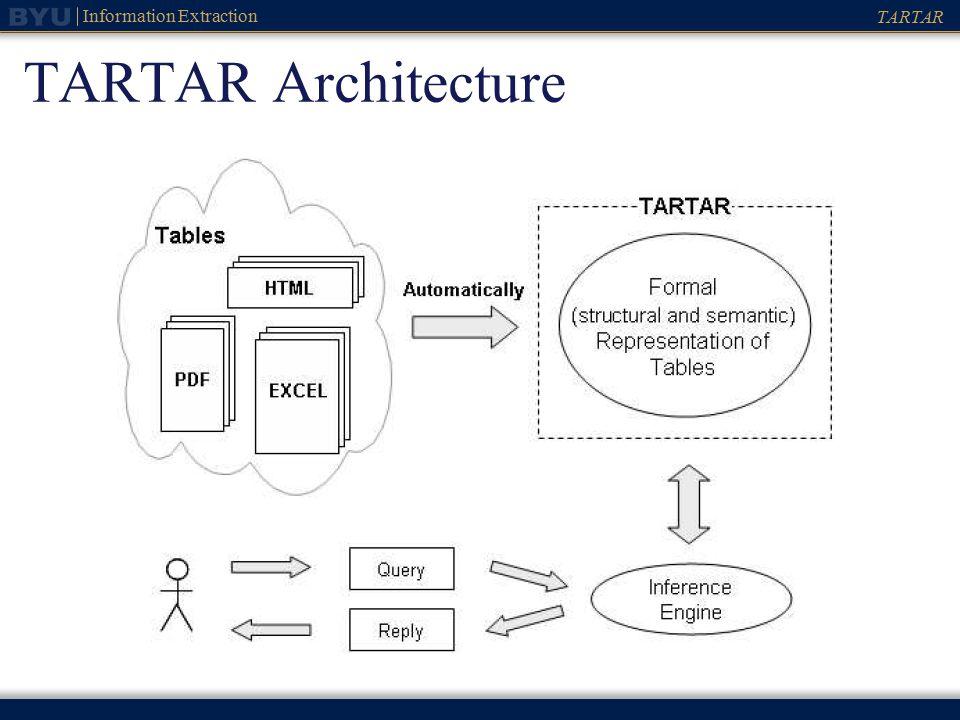 TARTAR Information Extraction Transforming Arbitrary Tables into F ...