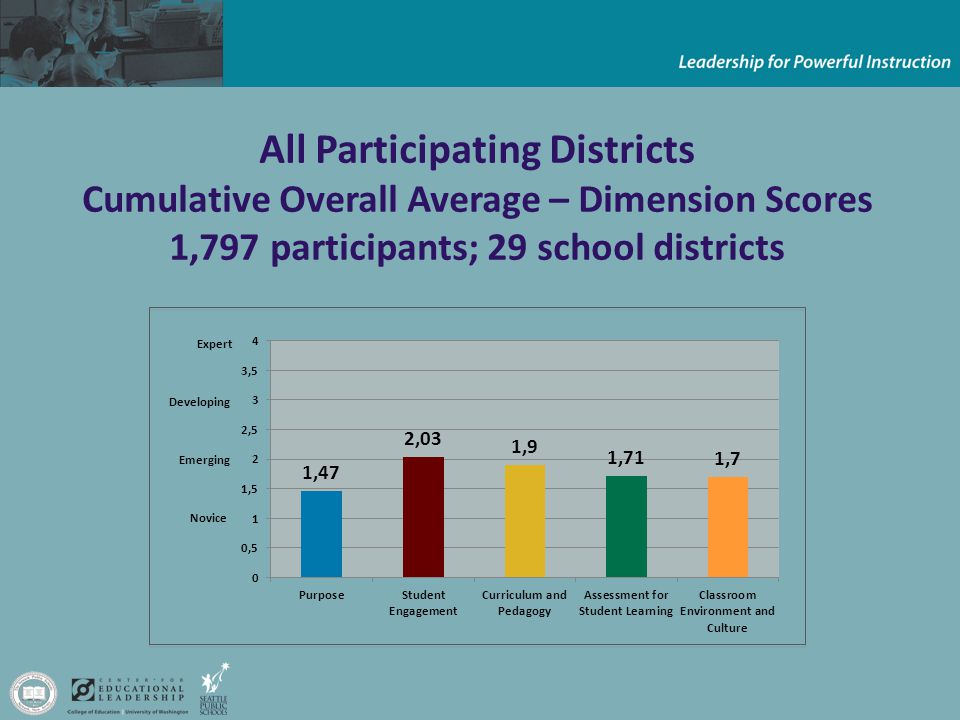All Participating Districts Cumulative Overall Average – Dimension Scores 1,797 participants; 29 school districts Emerging Novice Developing Expert