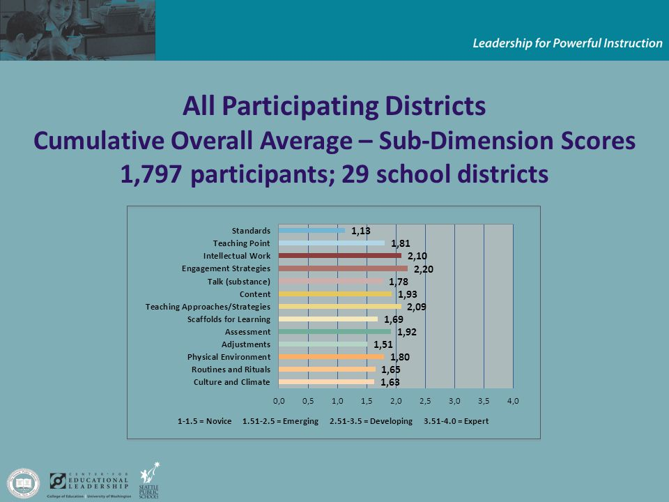 All Participating Districts Cumulative Overall Average – Sub-Dimension Scores 1,797 participants; 29 school districts = Novice = Emerging = Developing = Expert