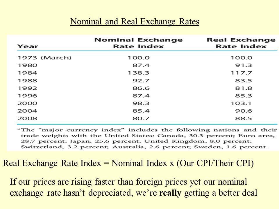 nominal exchange rate