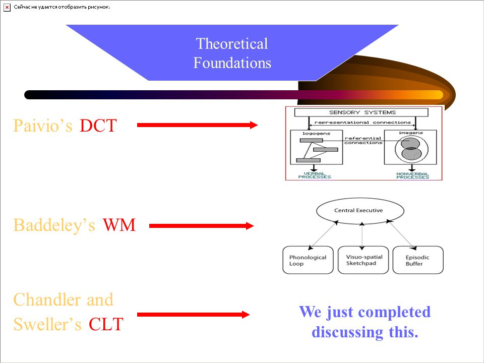 Paivio's DCT Baddeley's WM Chandler and Sweller's CLT Theoretical Foundations We just completed discussing this.