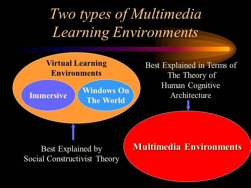 Two types of Multimedia Learning Environments Virtual Learning Environments Windows On The World Multimedia Environments Immersive Best Explained by Social Constructivist Theory Best Explained in Terms of The Theory of Human Cognitive Architecture