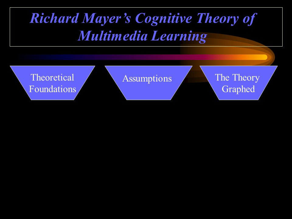 Theoretical Foundations The Theory Graphed Assumptions Richard Mayer's Cognitive Theory of Multimedia Learning