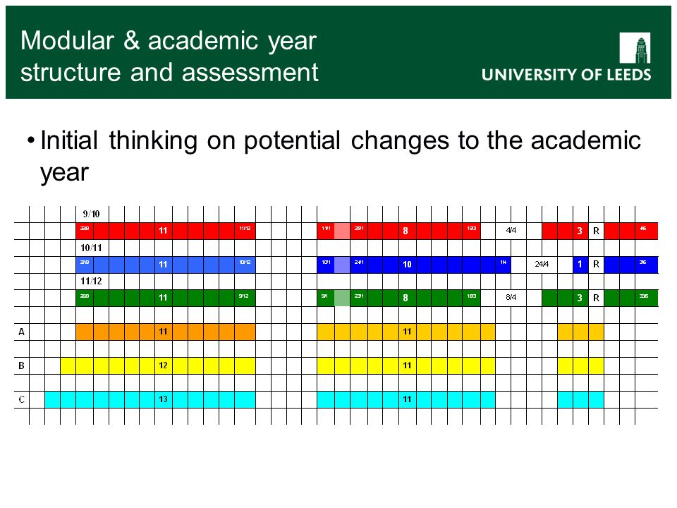 Modular & academic year structure and assessment Initial thinking on potential changes to the academic year