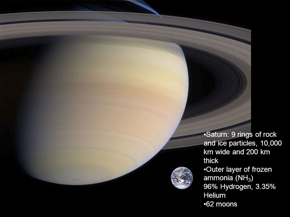 Saturn: 9 rings of rock and ice particles, 10,000 km wide and 200 km thick Outer layer of frozen ammonia (NH 3 ) 96% Hydrogen, 3.35% Helium 62 moons