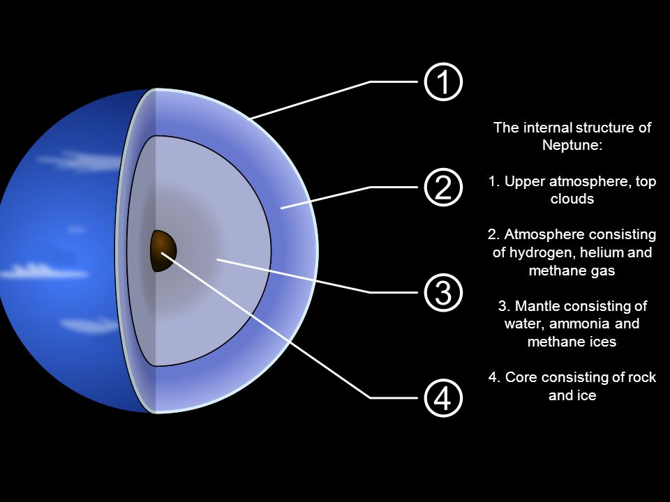 The internal structure of Neptune: 1. Upper atmosphere, top clouds 2.