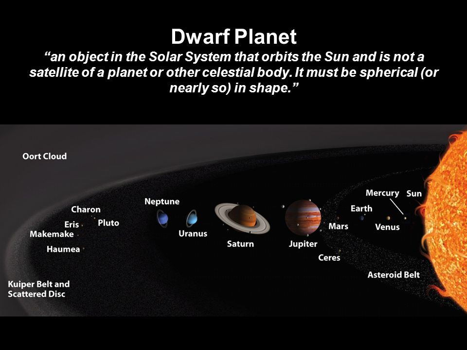 Dwarf Planet an object in the Solar System that orbits the Sun and is not a satellite of a planet or other celestial body.
