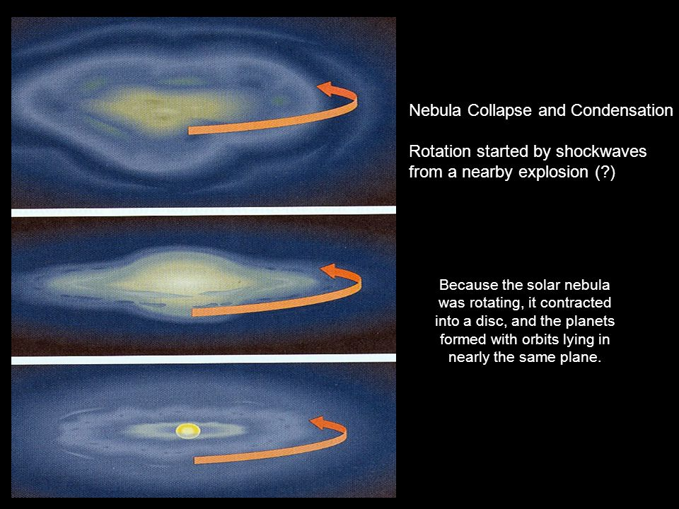 Because the solar nebula was rotating, it contracted into a disc, and the planets formed with orbits lying in nearly the same plane.
