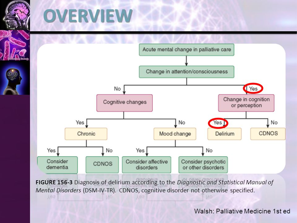 FIGURE Diagnosis of delirium according to the Diagnostic and Statistical Manual of Mental Disorders (DSM-IV-TR).