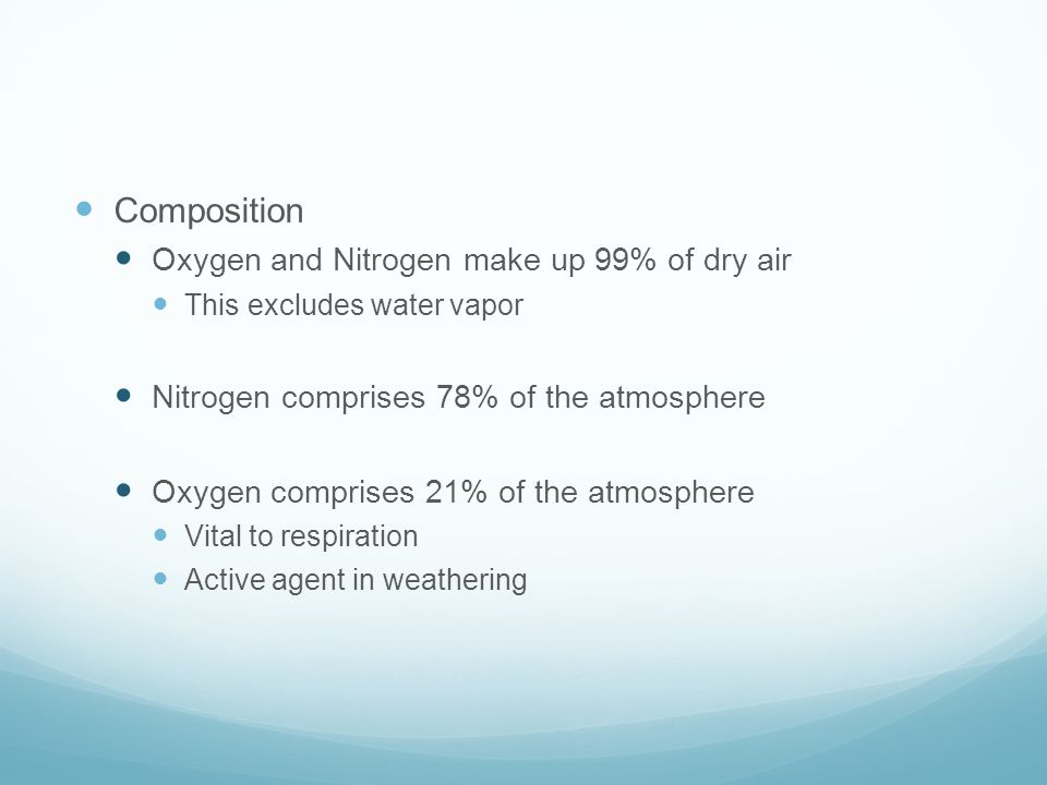 Composition Oxygen and Nitrogen make up 99% of dry air This excludes water vapor Nitrogen comprises 78% of the atmosphere Oxygen comprises 21% of the atmosphere Vital to respiration Active agent in weathering