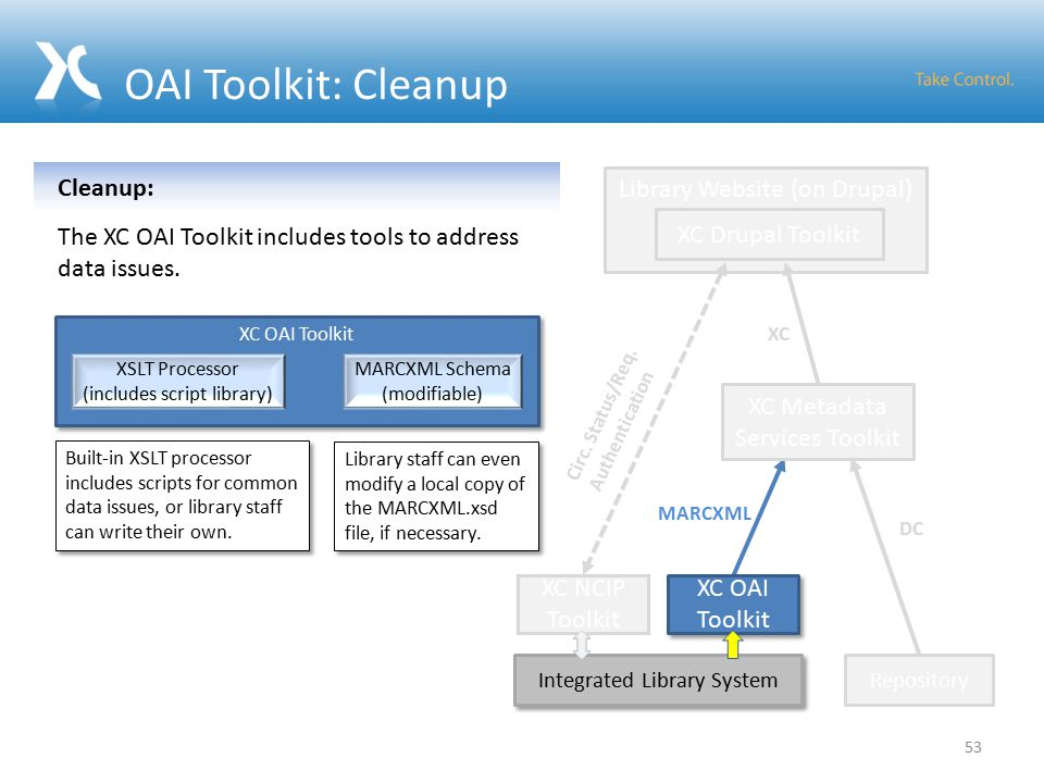 OAI Toolkit: Cleanup Integrated Library System XC NCIP Toolkit MARCXML DC Library Website (on Drupal) Repository XC Drupal Toolkit XC Metadata Services Toolkit XC Circ.