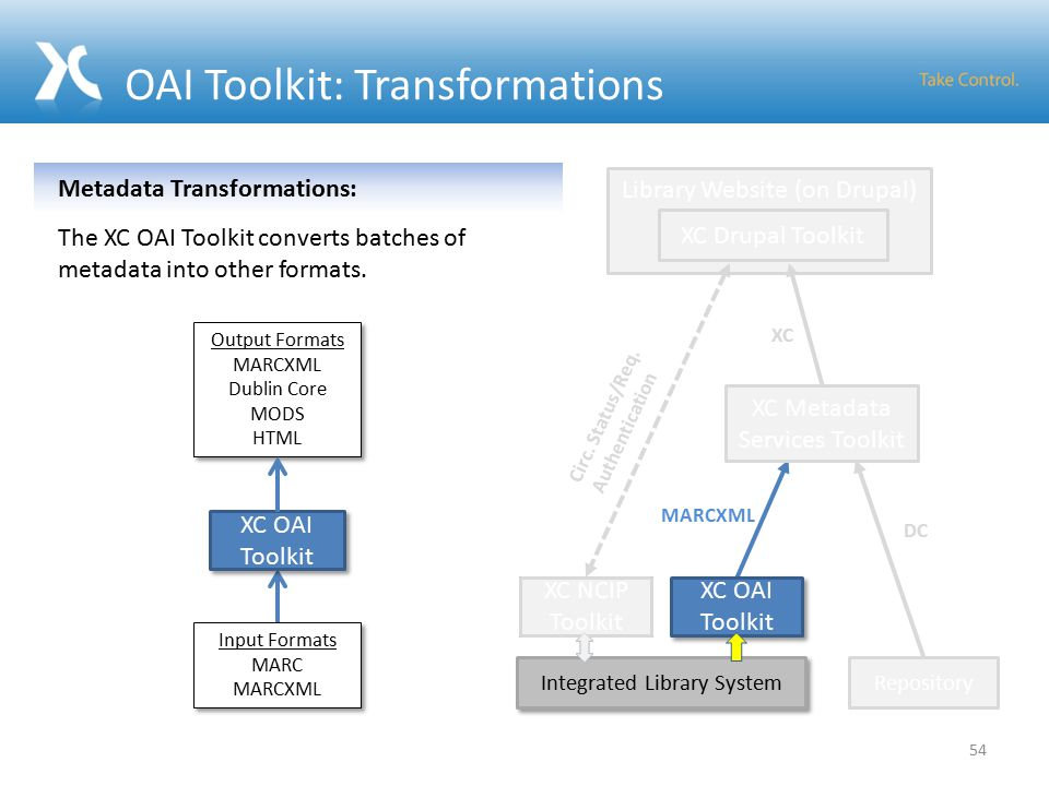 OAI Toolkit: Transformations Integrated Library System XC NCIP Toolkit MARCXML DC Library Website (on Drupal) Repository XC Drupal Toolkit XC Metadata Services Toolkit XC Circ.
