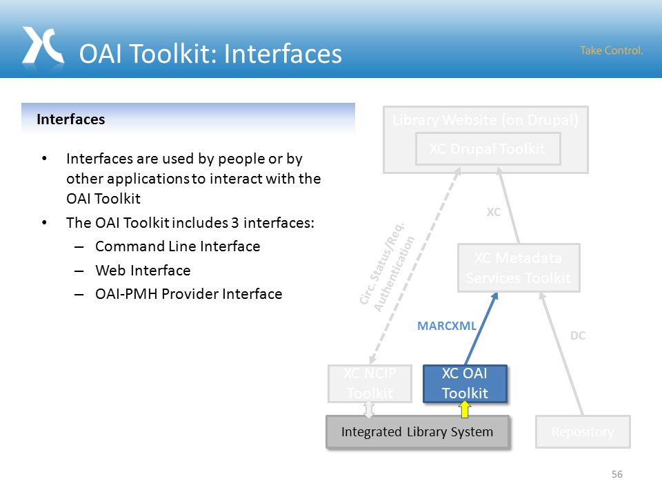 OAI Toolkit: Interfaces Integrated Library System XC NCIP Toolkit MARCXML DC Library Website (on Drupal) Repository XC Drupal Toolkit XC Metadata Services Toolkit XC Circ.